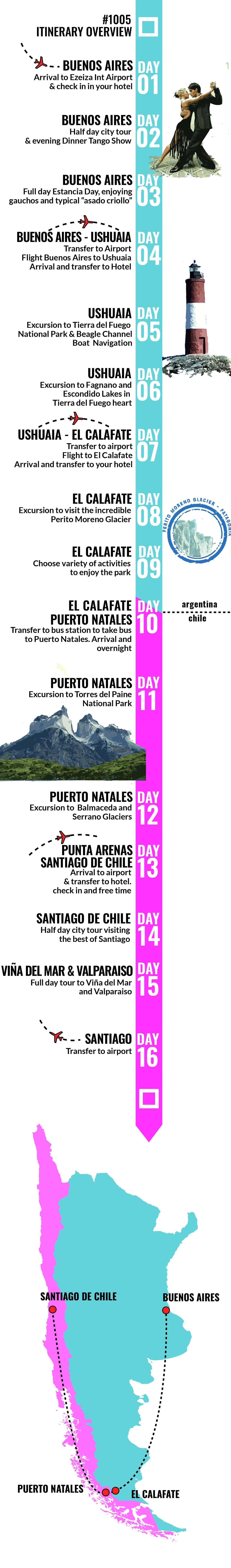 Buenos Aires, Ushuaia, El Calafate, Puerto  Natales and Torres del Paine, Santiago - RipioTurismo DMC for Argentina and Chile