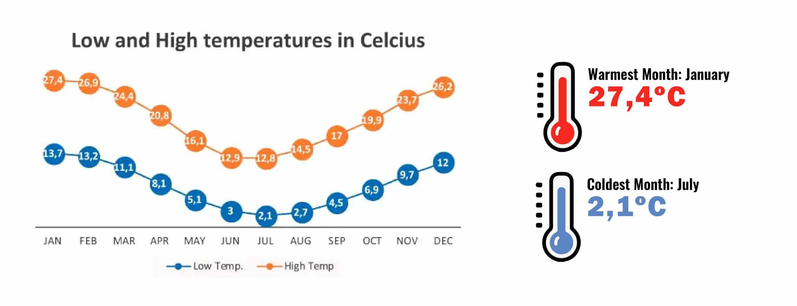 Temperatures in Puerto Madryn and Peninsula Valdes. When to go to Peninsula Valdes - RipioTurismo Incoming tour operator Argentina