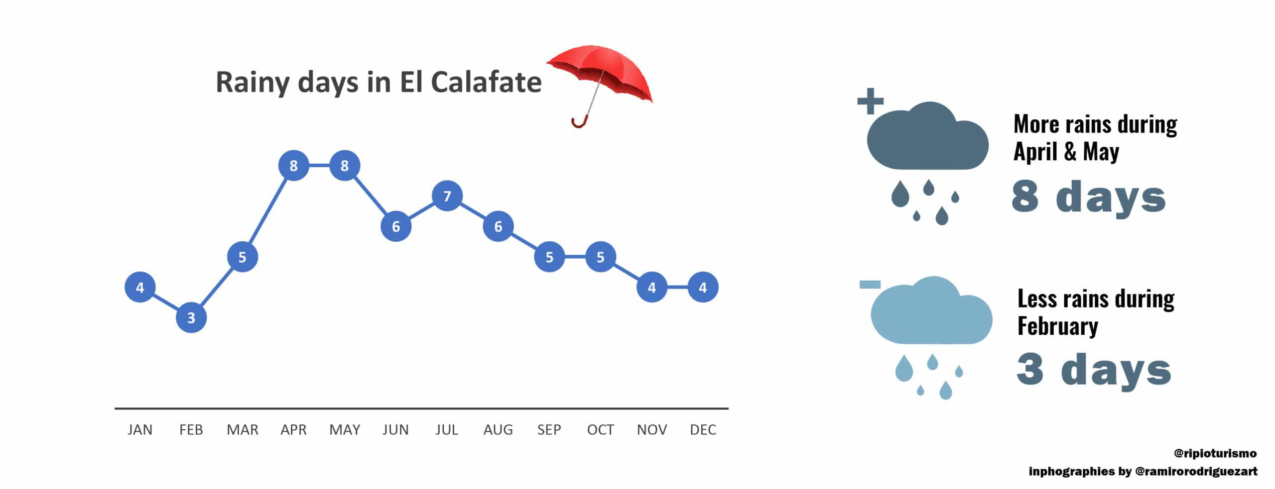Rainy days in El Calafate, Patagonia - RipioTurismo DMC for Argentina