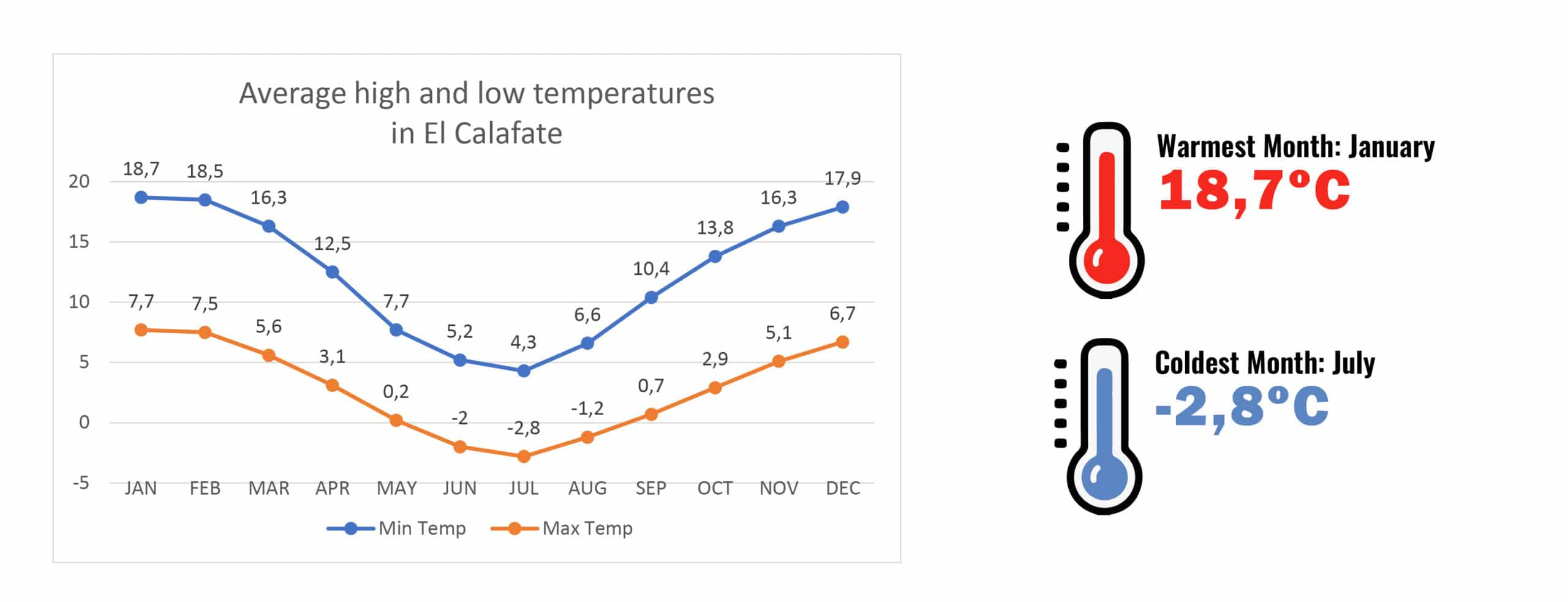Temperatures in El Calafate - RipioTurismo DMC for Argentina