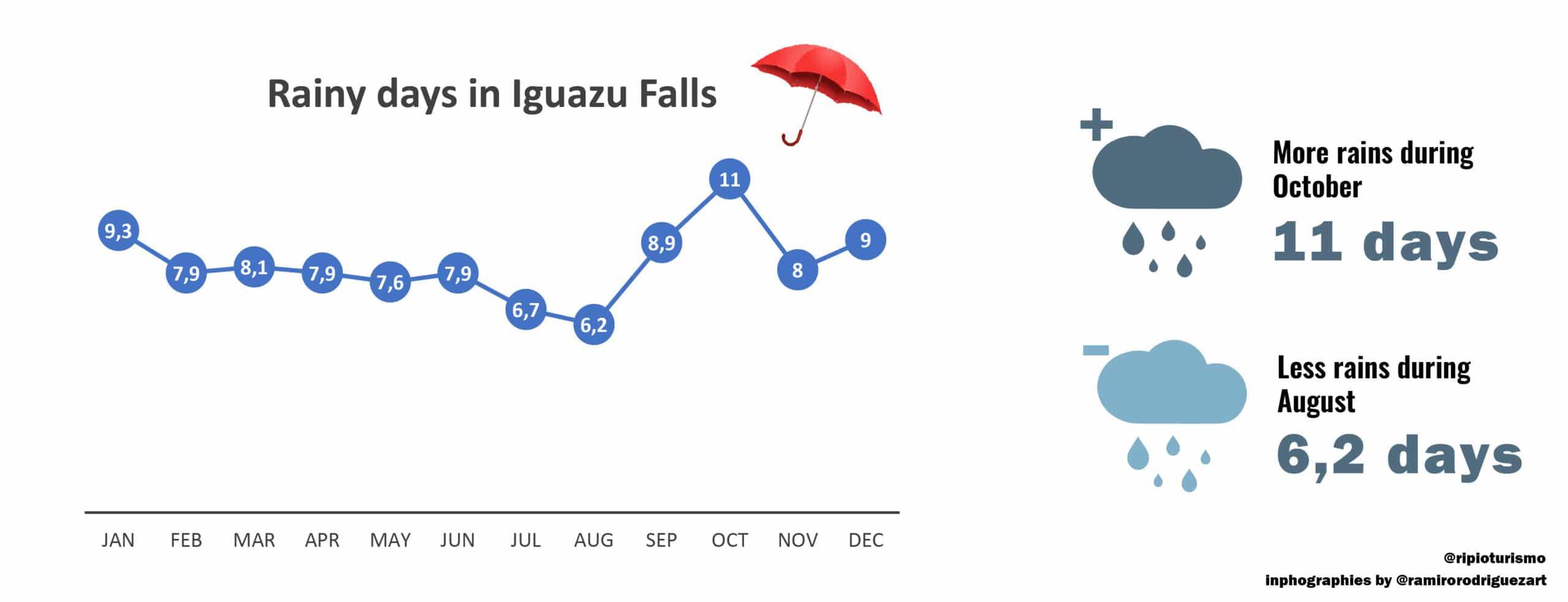 Rainy season in Iguazu Falls. Rainy days. Weather in Iguazu Falls, RipioTurismo DMC for Argentina