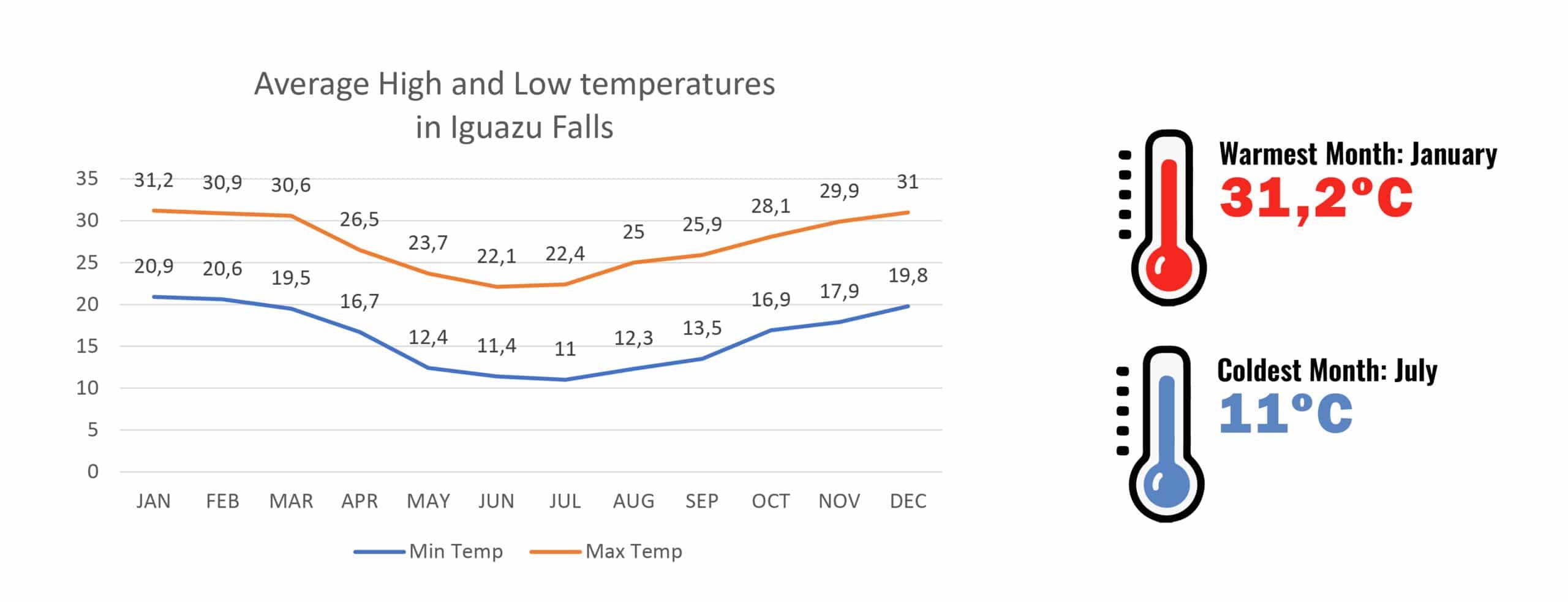 Temperatures in Iguazu Falls - RipioTurismo Incoming Tour Operator Argentina