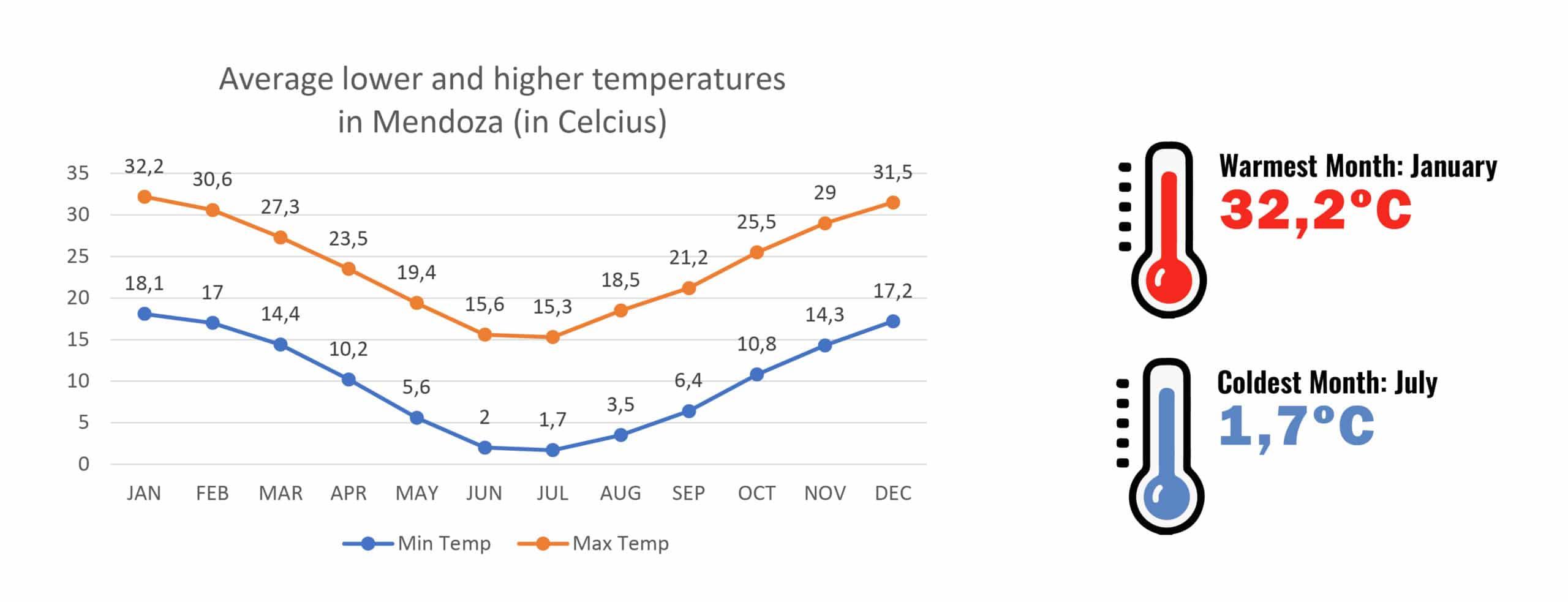 Temperatures in Mendoza - Weather in Mendoza, month by month - RipioTurismo DMC