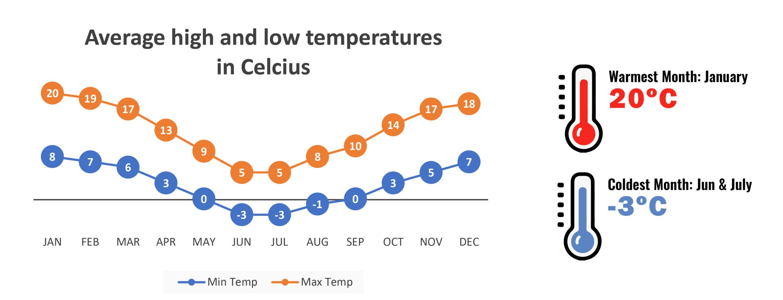 Temperatures in Puerto Natales - Weather in Puerto Natales and Torres del Paine area - RipioTurismo DMC for Chile