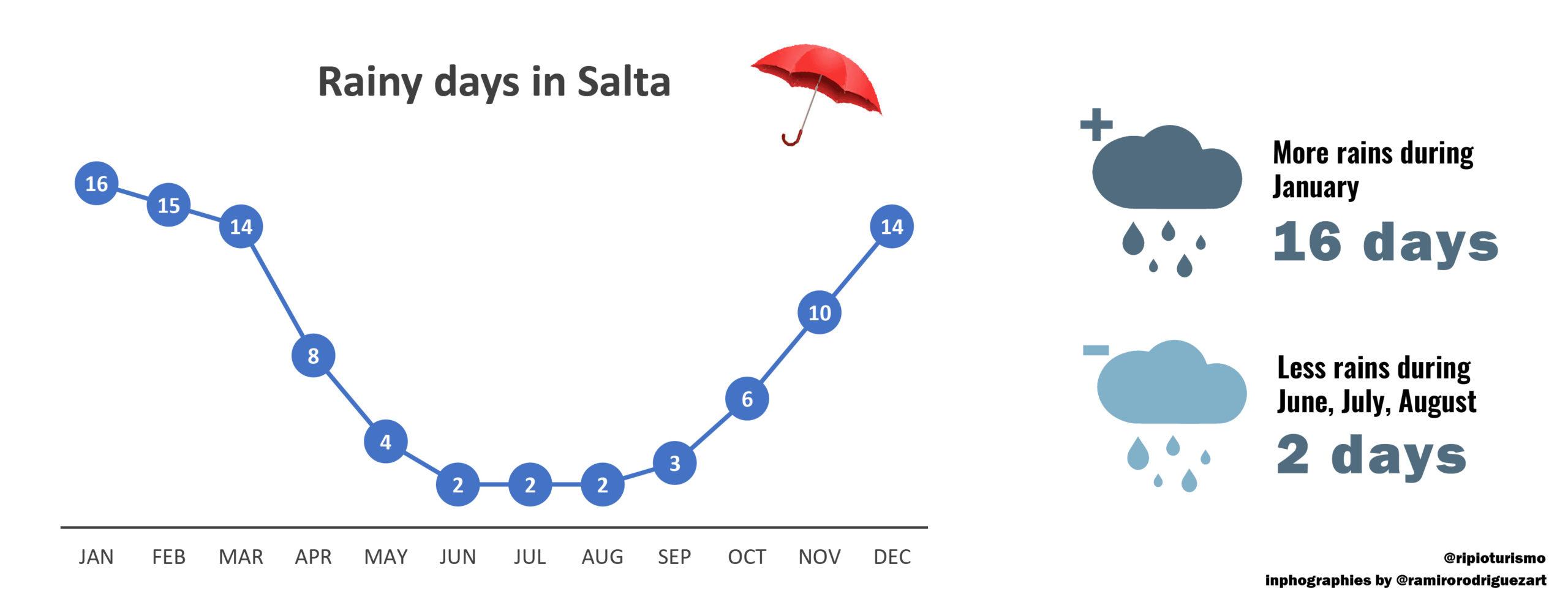 Raining season in Salta and argentinian northwest - RipioTurismo DMC for ARgentina
