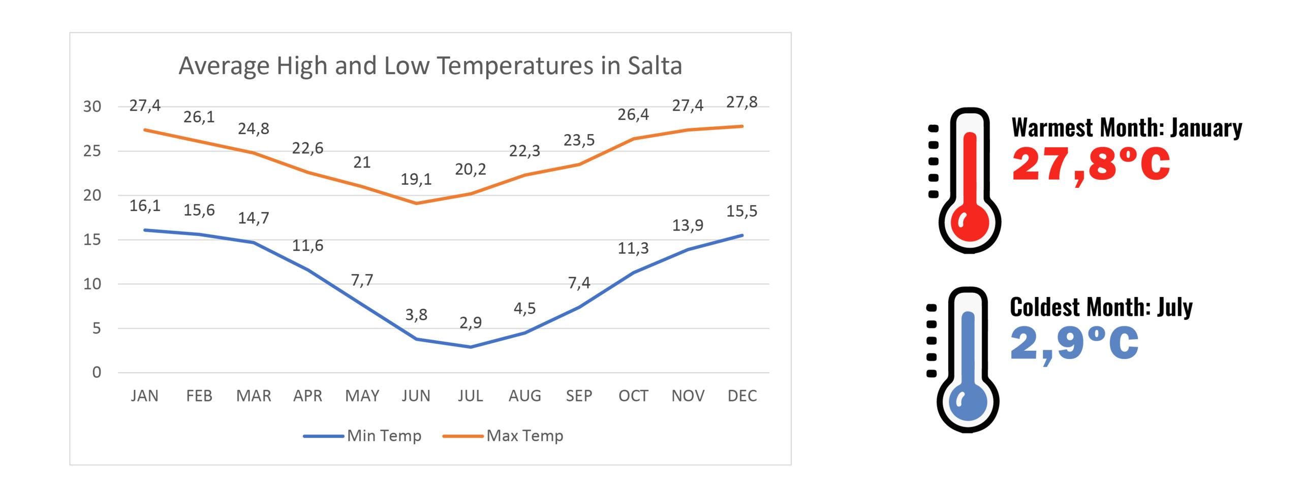 Temperatures in Salta and northwest - Weather in Salta - RipioTurismo DMC for Argentina