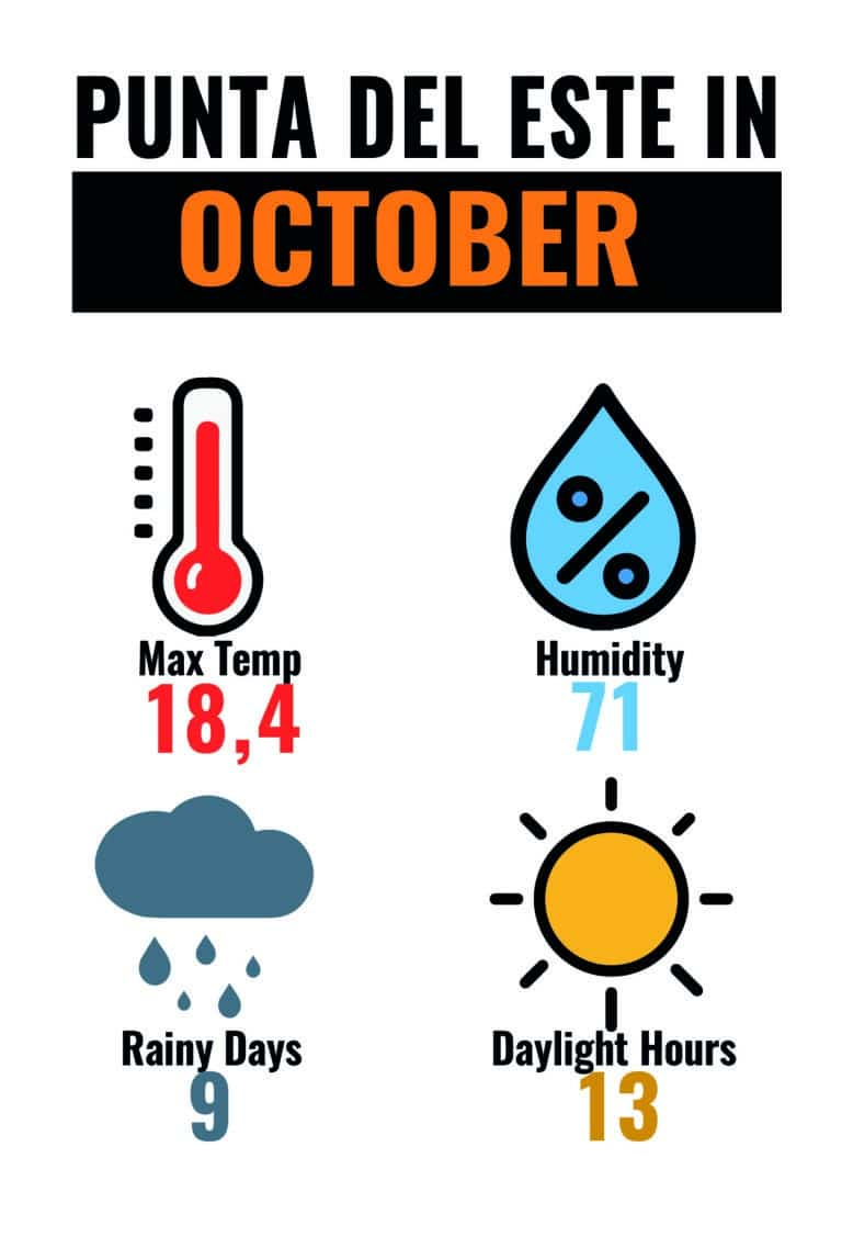 CLIMA PDE OCT-01