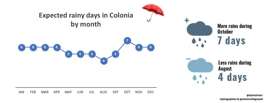 Rain in Colonia de Sacramento, Uruguay. RipioTurismo DMC for South America