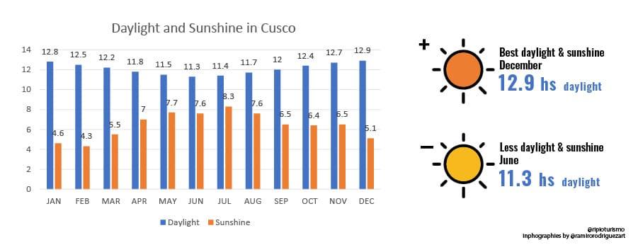 Daylight and Sunshine in Cusco, Weather in Cusco, Peru - RipioTurismo Travel Company
