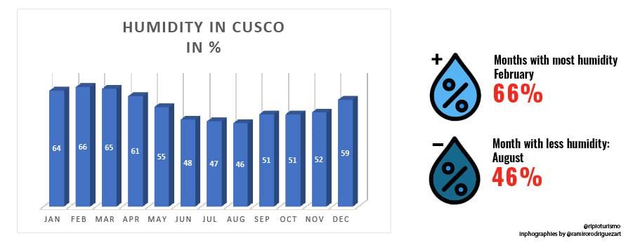 Humidity in Cusco, Weather in Cusco, Peru - RipioTurismo Travel Company