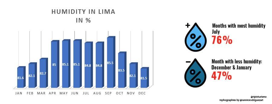 Humidity in Lima, Peru - RipioTurismo Incoming Tour Operator Peru and South America