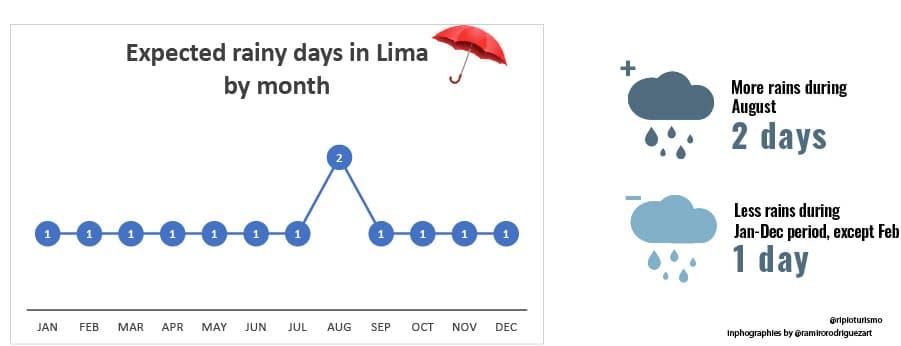 Rainy season in Lima, Peru - RipioTurismo Incoming Tour Operator