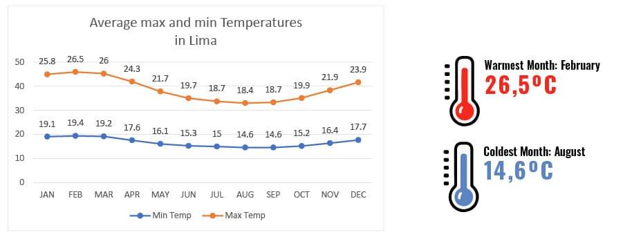 Temperature in Lima , RipioTurismo Incoming Tour Operator Lima