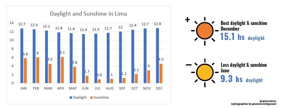 Lima, daylight and sunshine in Lima, Peru - RipioTurismo DMC for Peru and South America