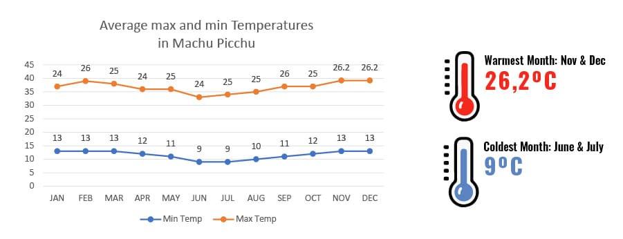 Temperatures, Humidity, Rainy days in Machu Picchu, Peru - RipioTurismo DMC for Peru and South America