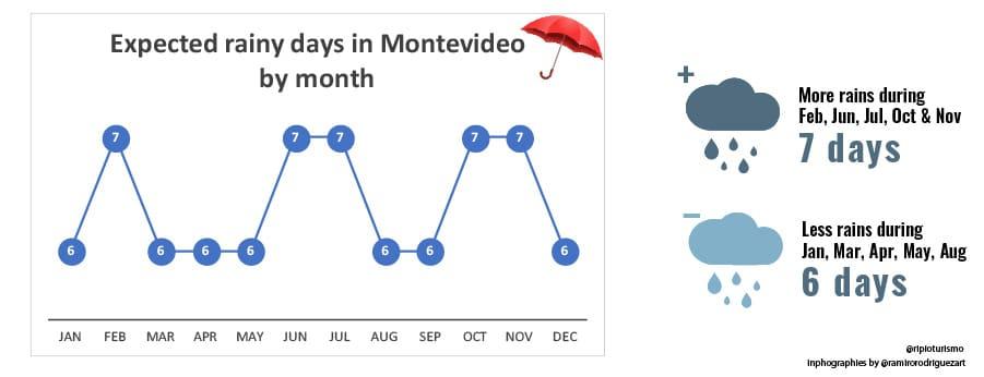 Rainy days in Montevideo, Uruguay. RipioTurismo Incoming Tour Operator ARgentina and Uruguay