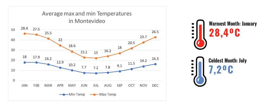 Temperatures in Montevideo, Uruguay. RipioTurismo Incoming Tour Operator ARgentina and Uruguay