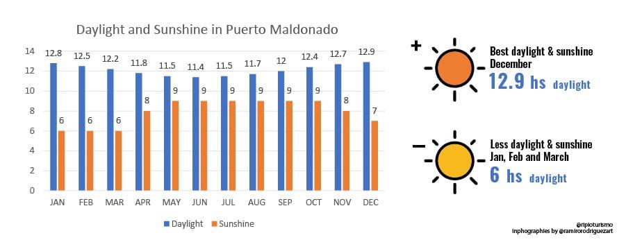 Temperatures, Rains, Humidity and Daylight in Puerto Maldonado. Weather in Puerto Maldonado, Peru. RipioTurismo DMC for Peru