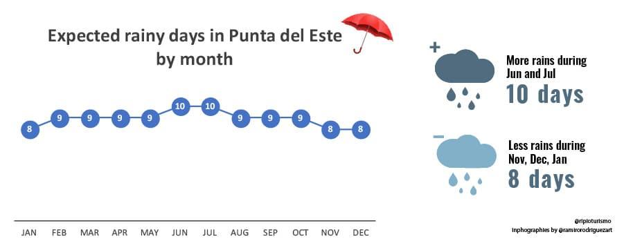 Expected Rains in Punta del Este, RipioTurismo DMC for Uruguay