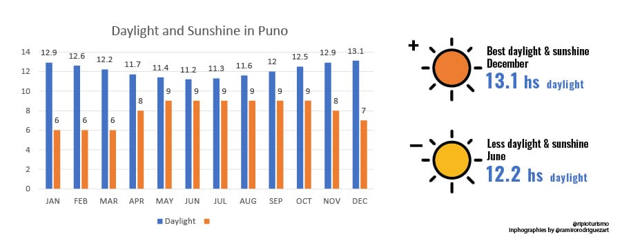 Weather in Puno, Peru. RipioTurismo DMC for Peru and South AMerica. When to go to Puno? How´s the weather in Puno?