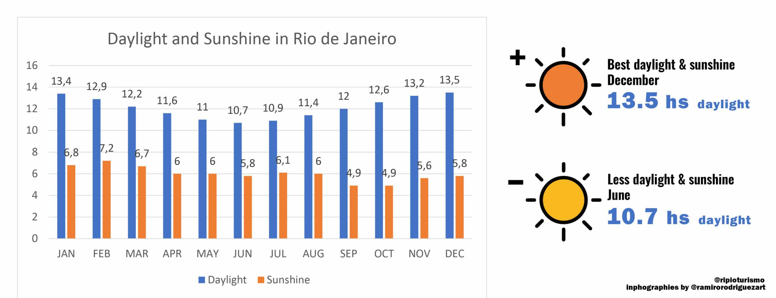 Daylight and Sunshine in Rio de Janeiro - RipioTurismo Incoming Tour Operator Brazil