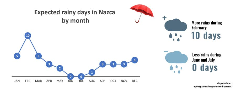 Weather in Nazca: Temperatures, Humidity, Daylight and Rains - RipioTurismo DMC for Peru