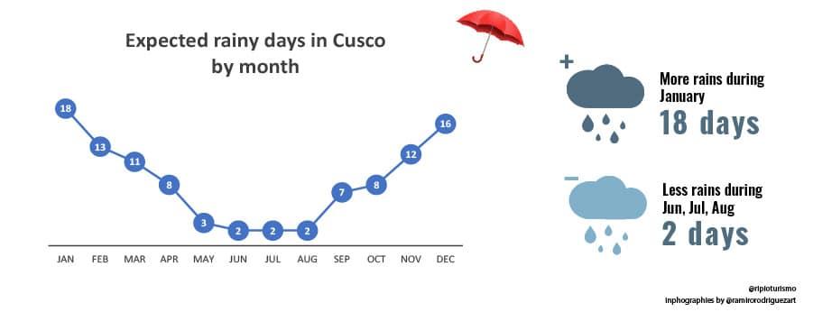 Rainy days in Cusco, Weather in Cusco, Peru - RipioTurismo Travel Company