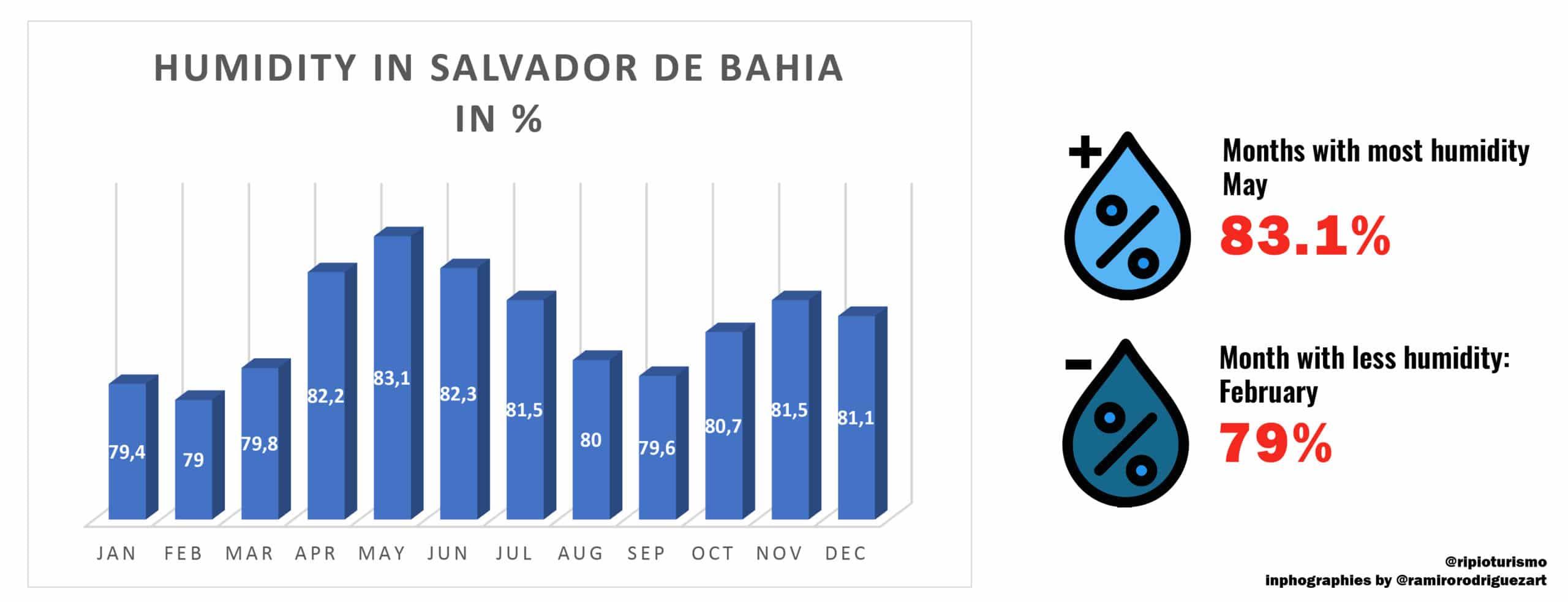 Humidity in Salvador de Bahia, Brazil - RipioTurismo DMC for Brazil