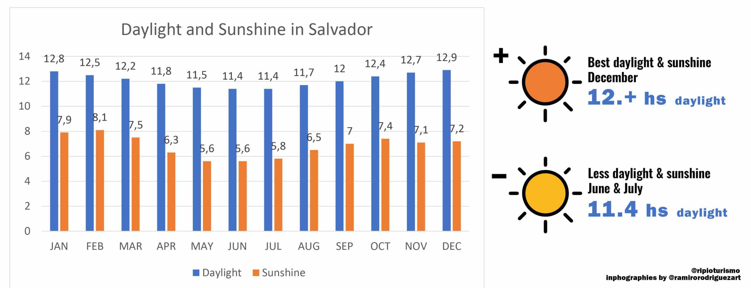 Salvador de Bahia. Daylight and Sunshine in Brazil - RipioTurismo DMC
