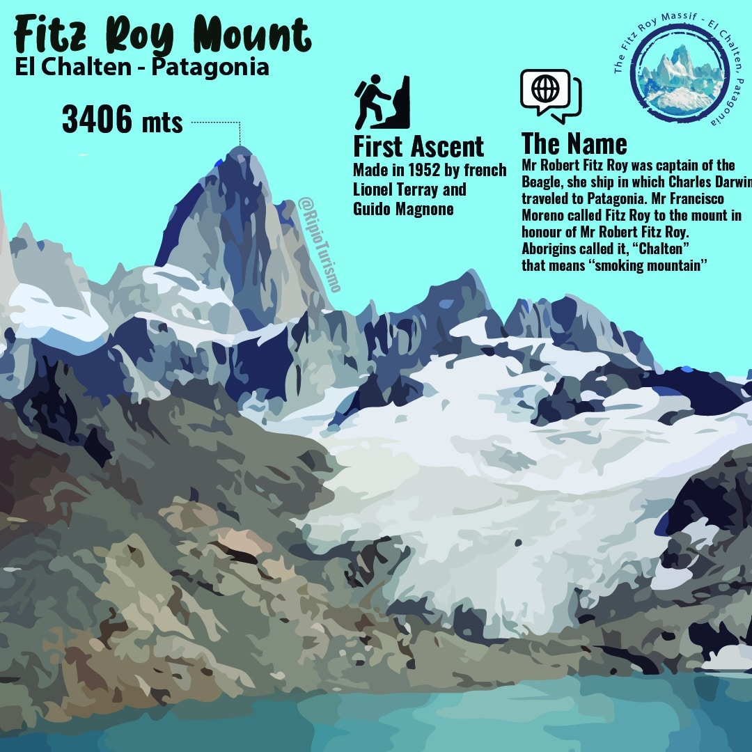 Fitz Roy MAssif infography by RipioTurismo DMC for ARgentina