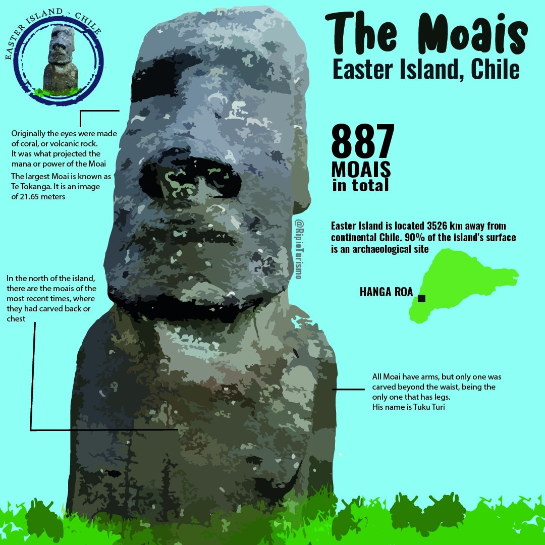 THe Incredible Moais of the Easter Island, Chile - RipioTurismo DMC for Chile and Argentina