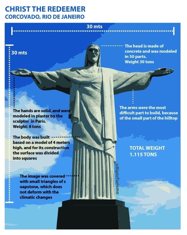 Christ the Redeemer in Rio de Janeiro. Infography by RipioTurismo Incoming Tour Operator in Rio de Janeiro, Brazil