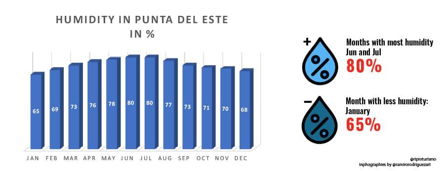 Humidity in Punta del Este, Uruguay. RipioTurismo DMC for Uruguay