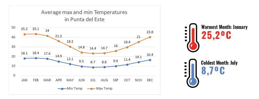 High and low temperatures in Punta del ESte, Uruguay