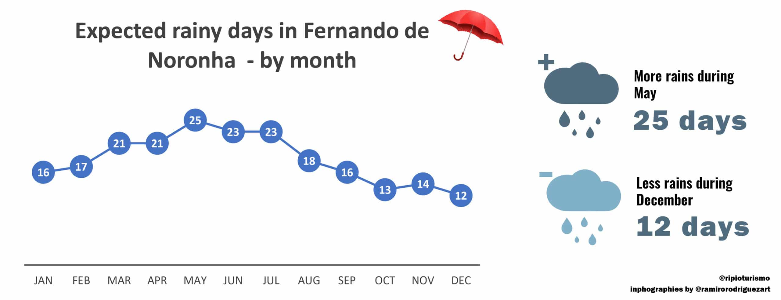 Rainy days in Fernando de Noronha, month by mont - RipioTurismo DMC for Brazil