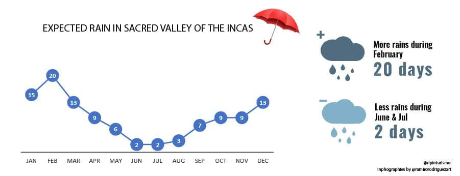 Rains in the Sacred Valley of the Incas- RipioTurismo DMC for PEru and South AMerica
