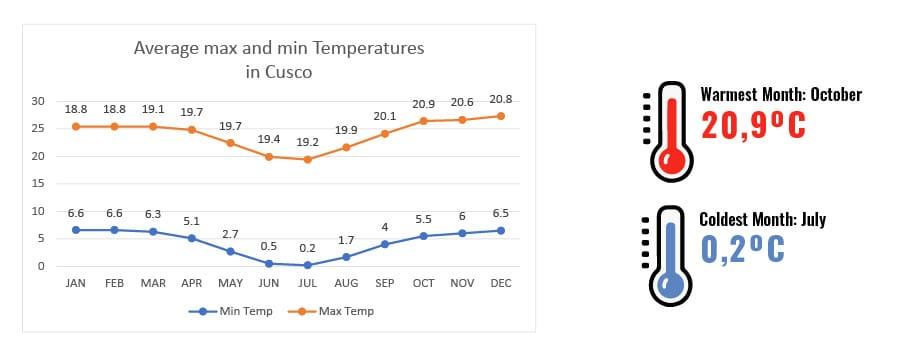 TEmperatures in Cusco, Weather in Cusco, Peru - RipioTurismo Travel Company