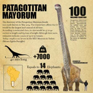 Patagotitan Mayorum in Patagonia. The Biggest dinosaurs in the world