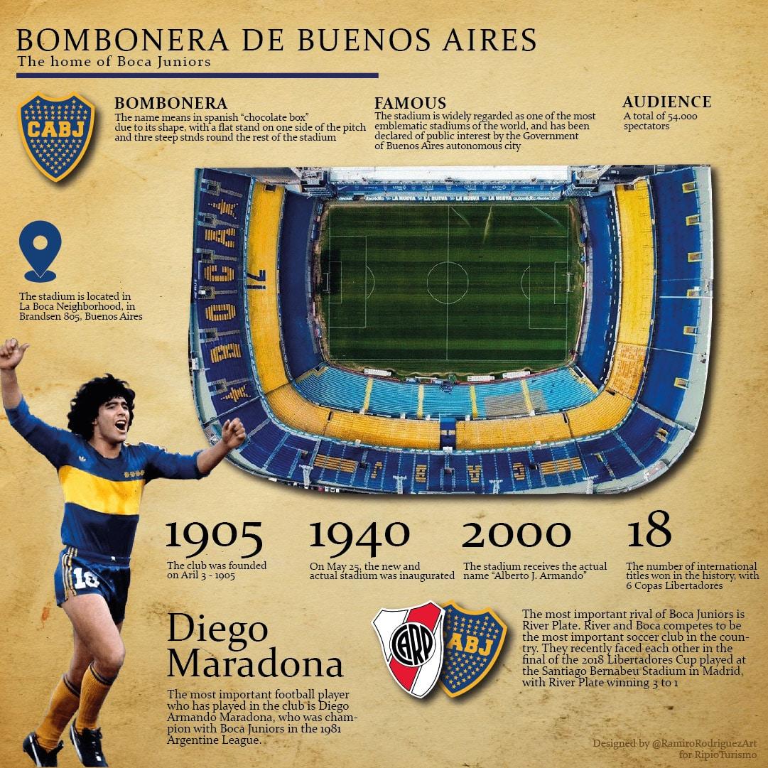 The Bombonera of Buenos Aires - Club Boca Juniors - Argentina