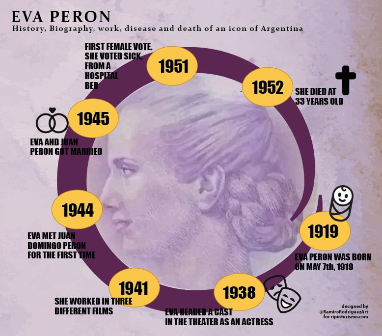 Eva Peron general fact and infographic