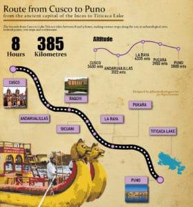 route from cusco tu puno_