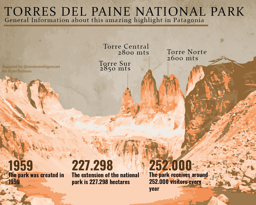 Torres del Paine Infography, useful tips and general information