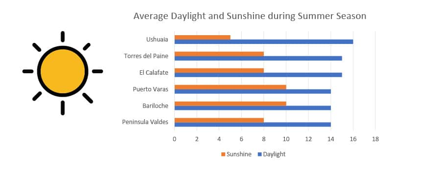 average sunshine and daylight in patagonia during summer-