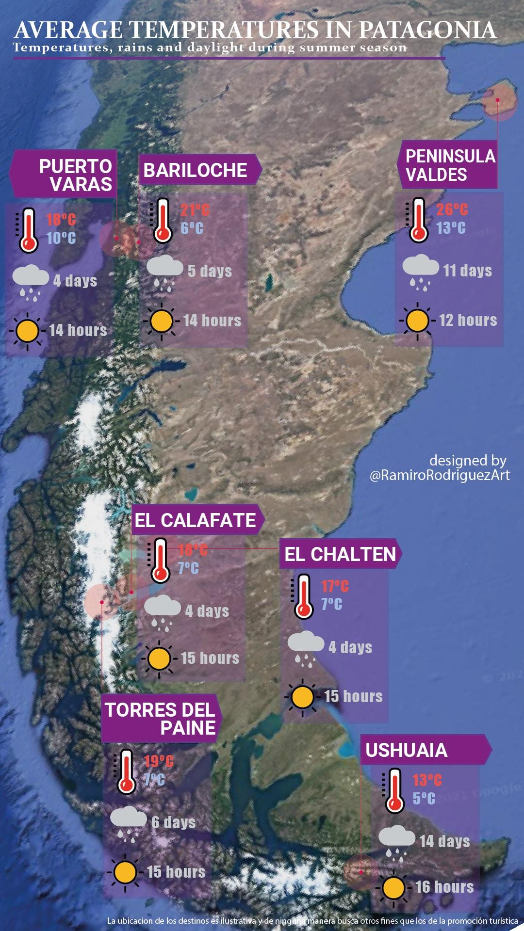 average temperatures in patagonia