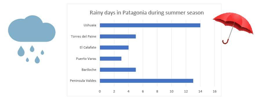 rains in patagonia during summer season