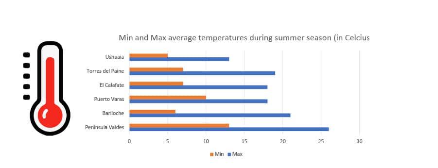 temperatures in patagonia during summer